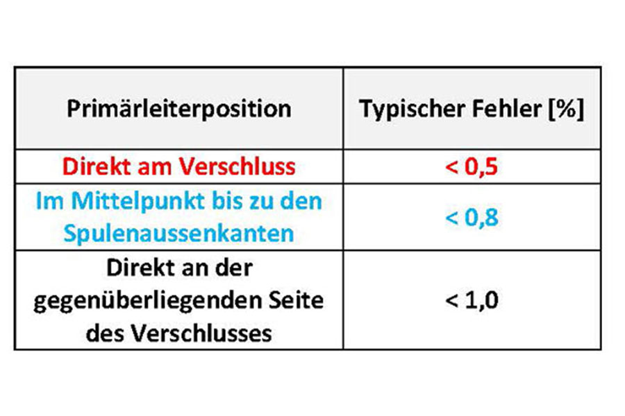 Tabelle Primaerleiterposition