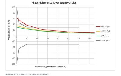 Infobrief – Einfluss des Wandler-Phasenfehlers auf die Verrechnungsmessung