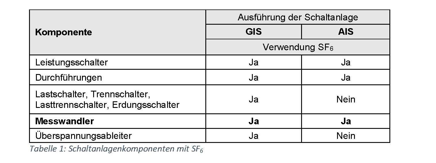 Komponente GIS_AIS