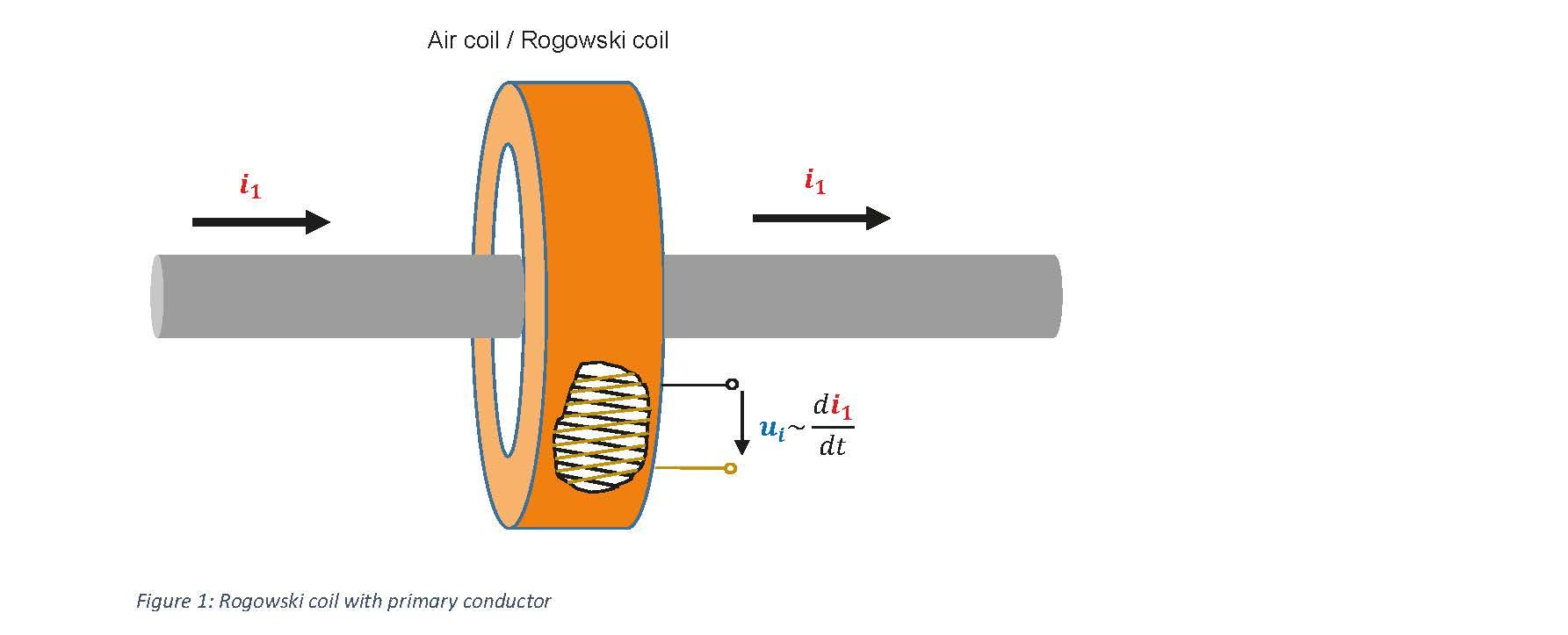 Figure_1_Rogowski_EN