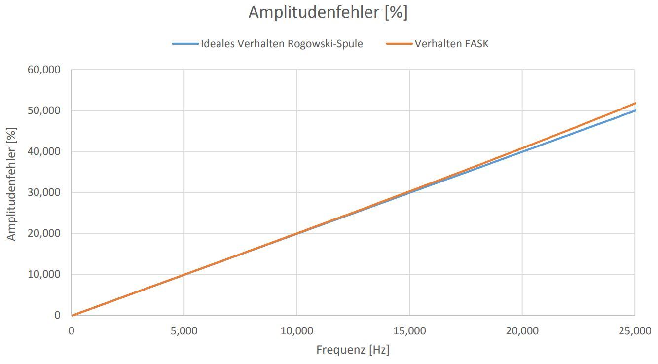 Amplitudenfehler Abb.4_FASK