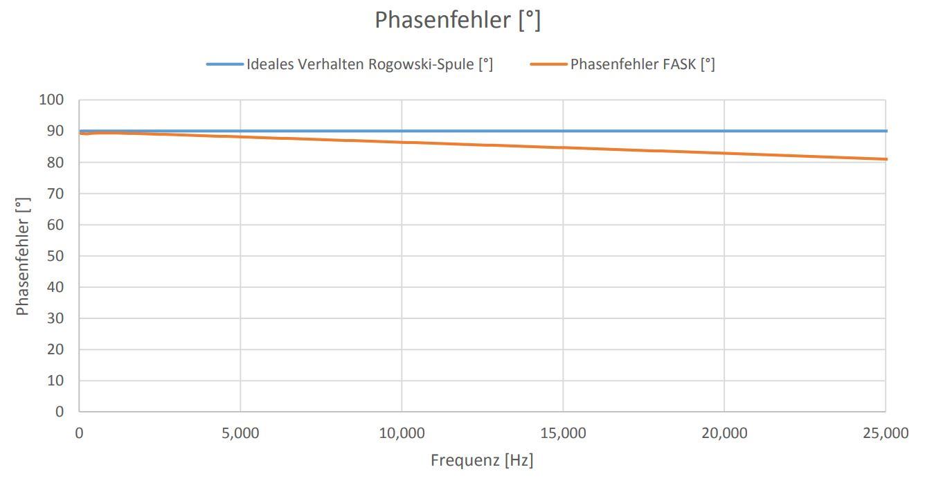 Phasenfehler Abb. 5_FASK